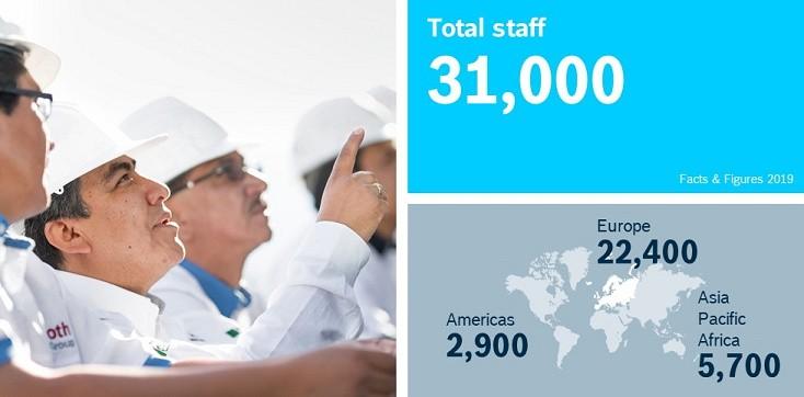 Número total de trabajadores y por regiones